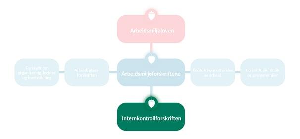 lov-forskrift-internkontroll-14